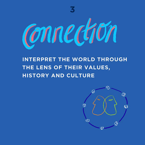 Empathy Framework - Connection - Interpret the world through the lens of their values, history and culture.