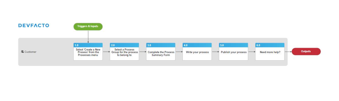 Promapp Process map Demonstration