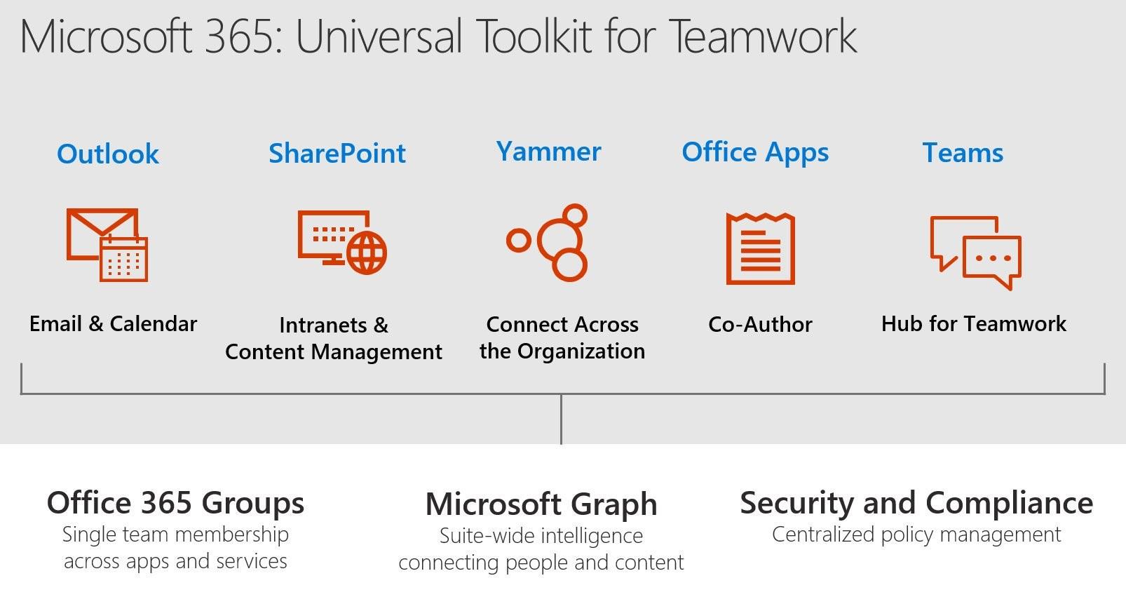 MIcrosoft 365 Universal Toolkit for Teamwork