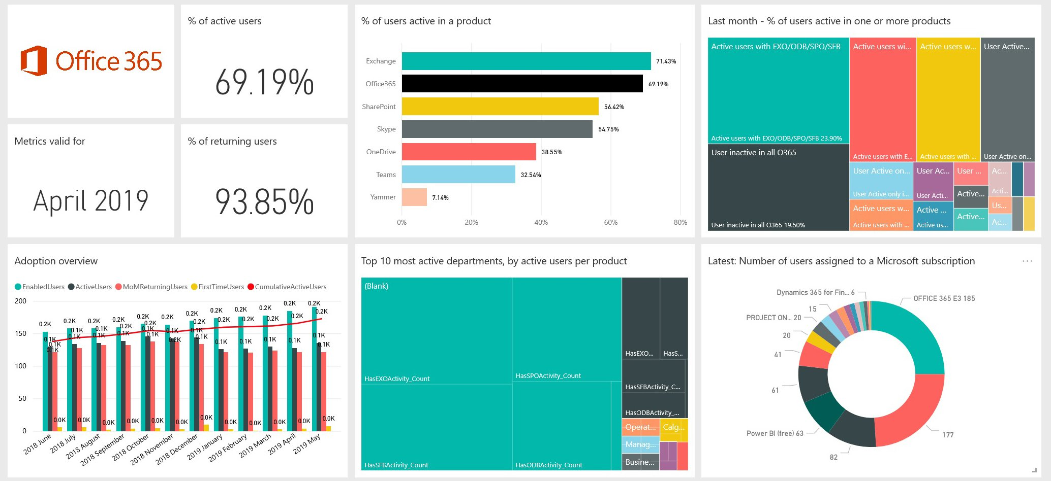 Microsoft-365-Usage-Analytics-O365-Adoption-Content-Pack