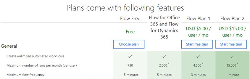 Microsoft Flow Pricing Plans 2019