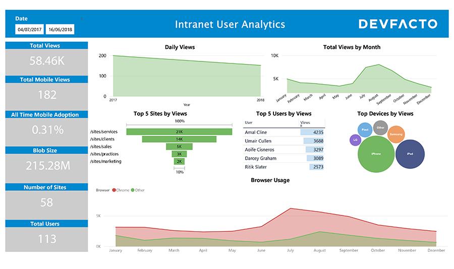SharePoint-Usage-Report-in-PowerBI