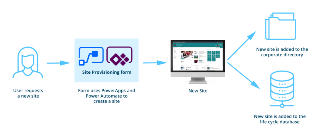 automated SharePoint site and Teams provisioning for Office 365