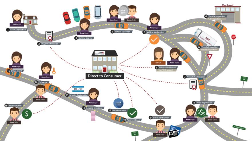 carfinco-autoarriba-roadmap