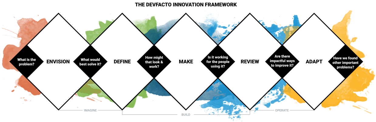 devfacto-innovation-framework
