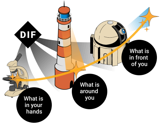 dif-impact-distance-time