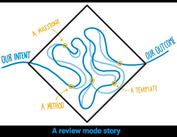 dif-review-mode-diagram